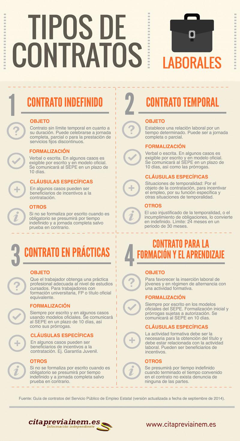 Contratos p gina web de franoleaje for Servicio de empleo